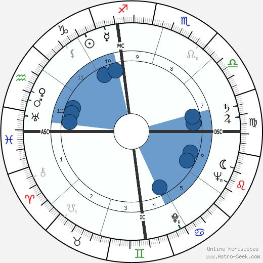 Doc Counsilman wikipedia, horoscope, astrology, instagram