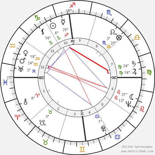 Doc Counsilman birth chart, biography, wikipedia 2019, 2020
