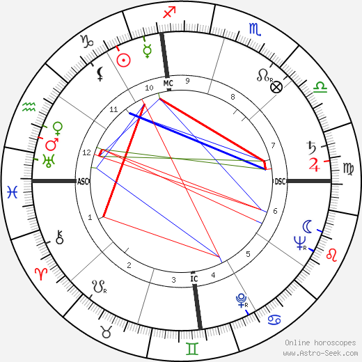 Doc Counsilman birth chart, Doc Counsilman astro natal horoscope, astrology