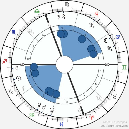 Emmet John Hughes wikipedia, horoscope, astrology, instagram