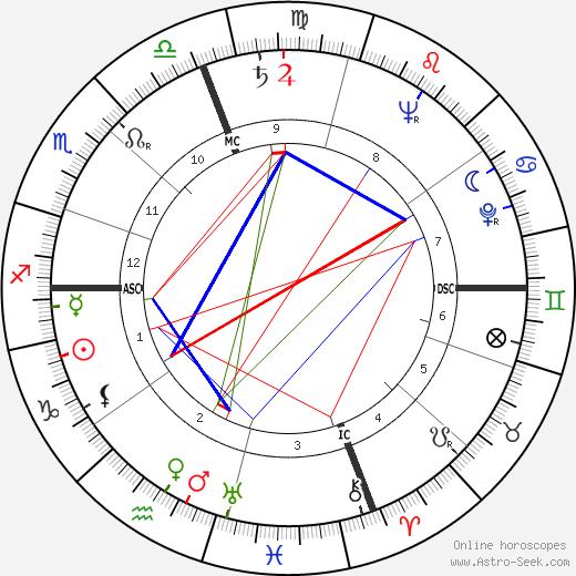 Emmet John Hughes день рождения гороскоп, Emmet John Hughes Натальная карта онлайн