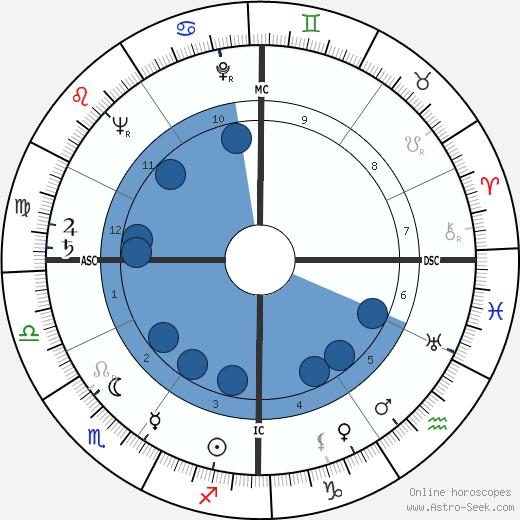 Fiorenzo Magni wikipedia, horoscope, astrology, instagram