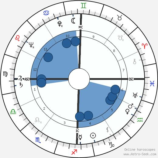 Franco Lucentini wikipedia, horoscope, astrology, instagram