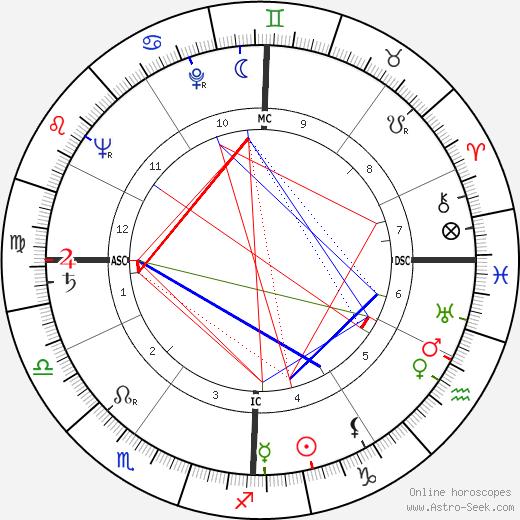 Franco Lucentini tema natale, oroscopo, Franco Lucentini oroscopi gratuiti, astrologia