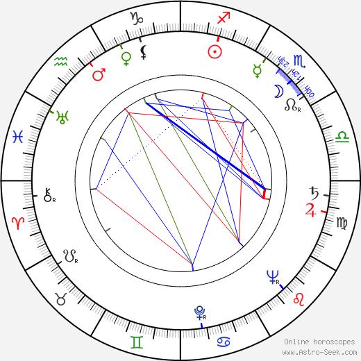 Gustav Opočenský день рождения гороскоп, Gustav Opočenský Натальная карта онлайн