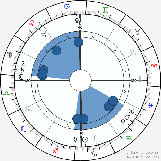 Jack Lord wikipedia, horoscope, astrology, instagram