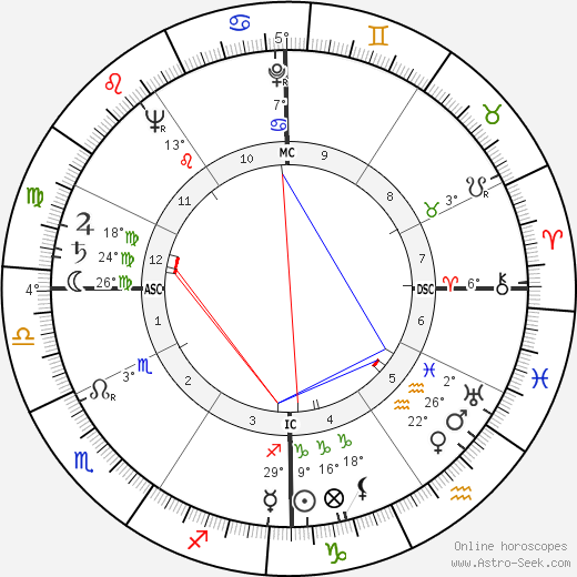 Jack Lord birth chart, biography, wikipedia 2019, 2020