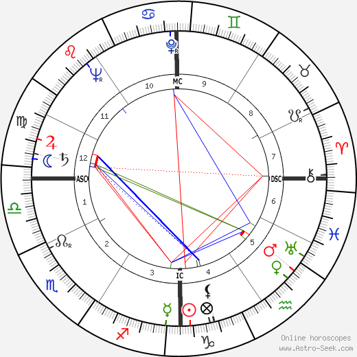 Jack Lord astro natal birth chart, Jack Lord horoscope, astrology