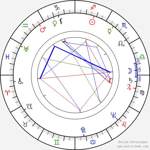 Jean Négroni день рождения гороскоп, Jean Négroni Натальная карта онлайн