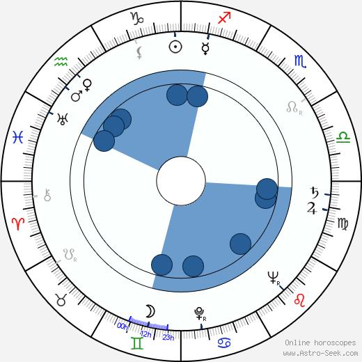 Jiří Hanzelka wikipedia, horoscope, astrology, instagram