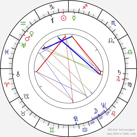 Jiří Sovák astro natal birth chart, Jiří Sovák horoscope, astrology