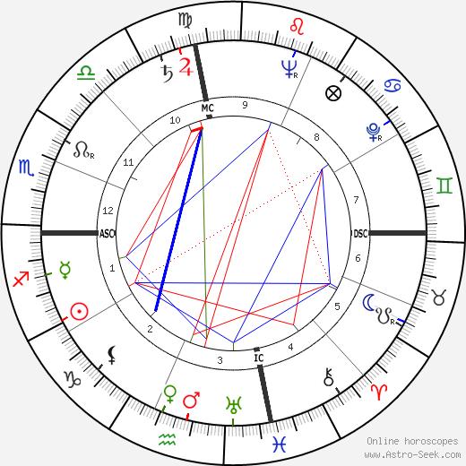 Joseph Charles Fegan tema natale, oroscopo, Joseph Charles Fegan oroscopi gratuiti, astrologia