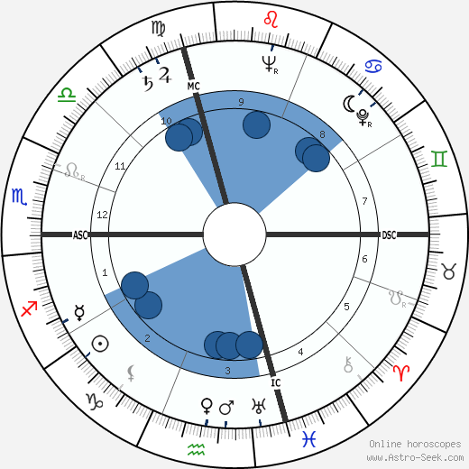 Maurice Gendron wikipedia, horoscope, astrology, instagram