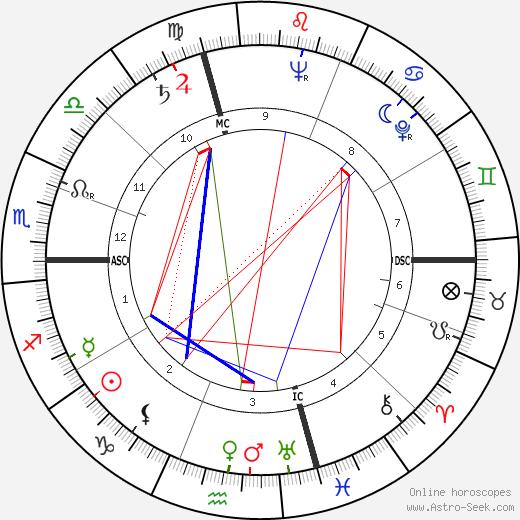 Maurice Gendron день рождения гороскоп, Maurice Gendron Натальная карта онлайн