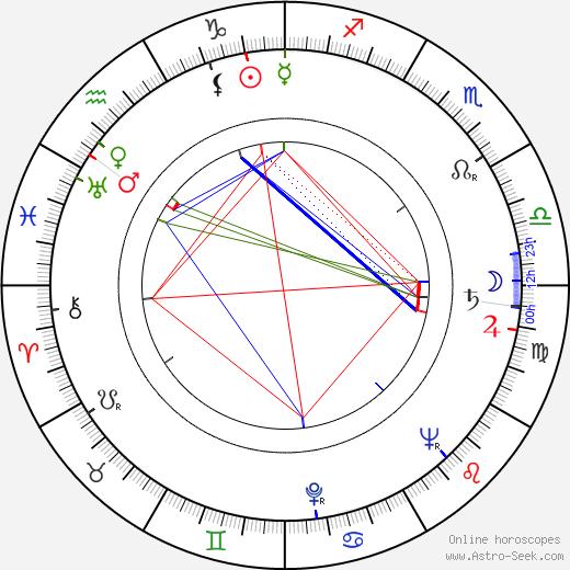 Michèle Cordoue astro natal birth chart, Michèle Cordoue horoscope, astrology