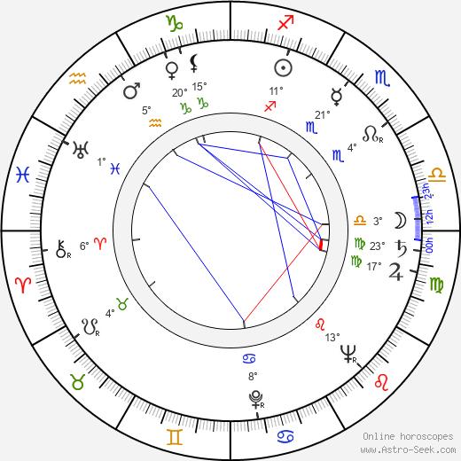 Nisse Rinkama birth chart, biography, wikipedia 2018, 2019
