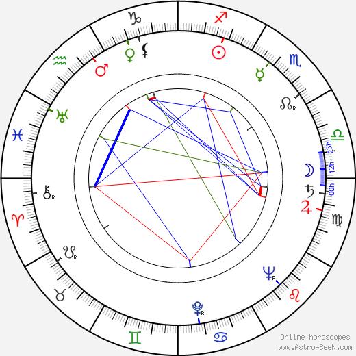 Nisse Rinkama astro natal birth chart, Nisse Rinkama horoscope, astrology