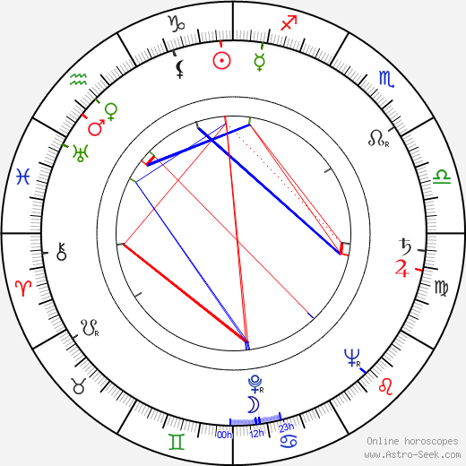 Noel Neill birth chart, Noel Neill astro natal horoscope, astrology