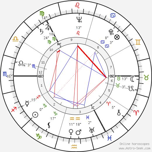Onerva Laine birth chart, biography, wikipedia 2019, 2020