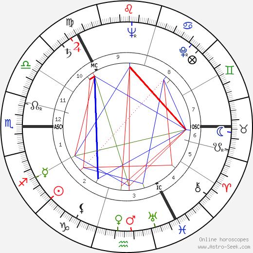 Onerva Laine birth chart, Onerva Laine astro natal horoscope, astrology