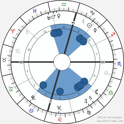 Philip Edward Tovrea Jr. wikipedia, horoscope, astrology, instagram