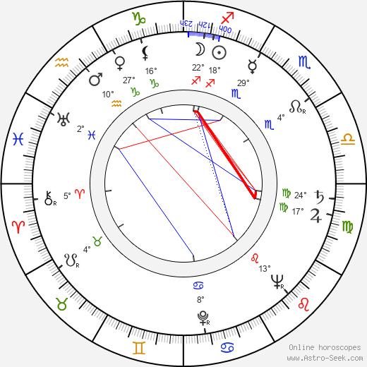 Reginald Rose birth chart, biography, wikipedia 2019, 2020