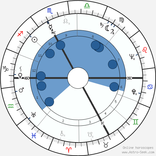 René Alpsteg wikipedia, horoscope, astrology, instagram