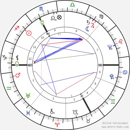 René Alpsteg astro natal birth chart, René Alpsteg horoscope, astrology