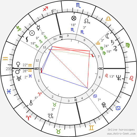 Rex Allen birth chart, biography, wikipedia 2019, 2020