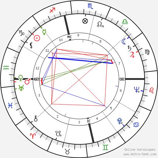 Rex Allen astro natal birth chart, Rex Allen horoscope, astrology