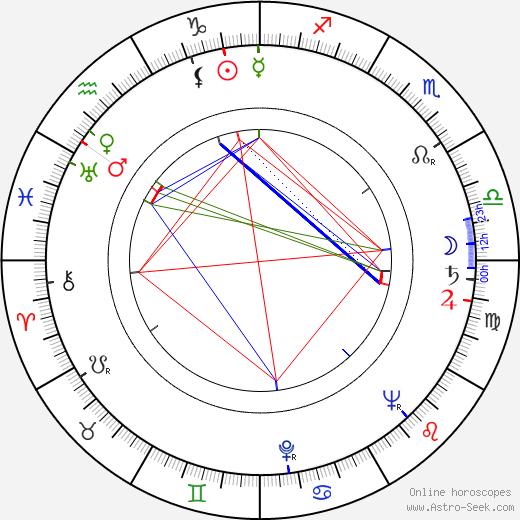 Ричард Хэмилтон Richard Hamilton день рождения гороскоп, Richard Hamilton Натальная карта онлайн