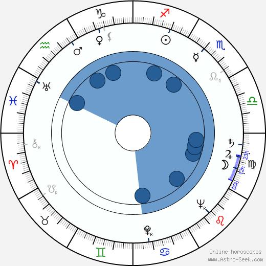 Robert Stevens wikipedia, horoscope, astrology, instagram