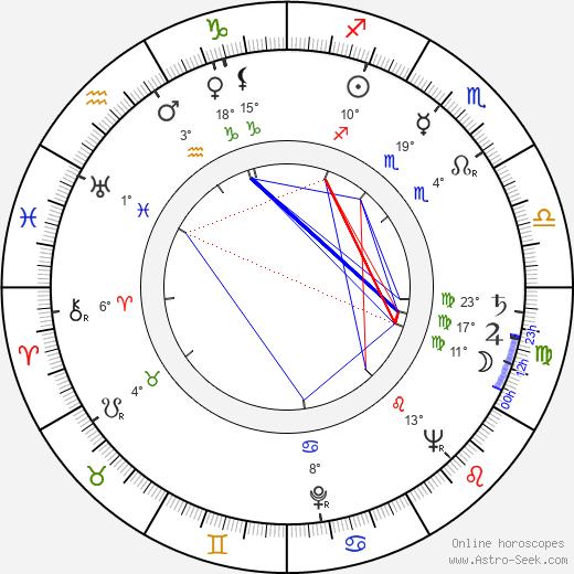 Robert Stevens birth chart, biography, wikipedia 2019, 2020