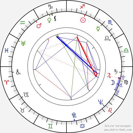 Robert Stevens birth chart, Robert Stevens astro natal horoscope, astrology
