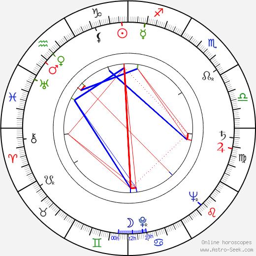 Viktor Kočí birth chart, Viktor Kočí astro natal horoscope, astrology