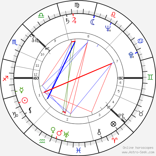 Viveca Lindfors birth chart, Viveca Lindfors astro natal horoscope, astrology