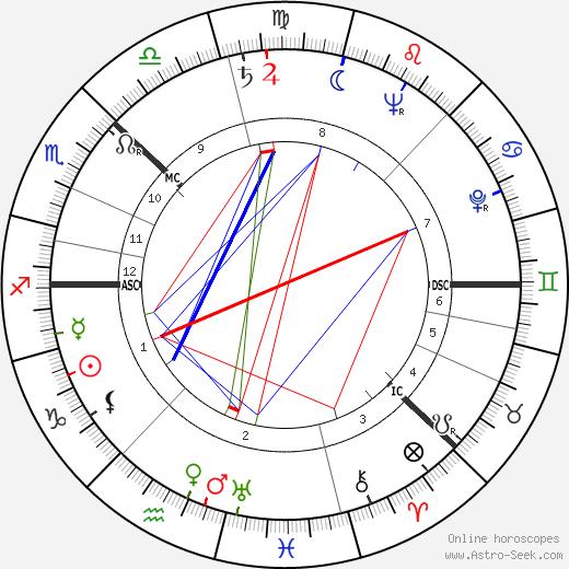 Viveca Lindfors astro natal birth chart, Viveca Lindfors horoscope, astrology