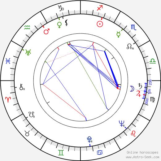 Vladimír Bouzek tema natale, oroscopo, Vladimír Bouzek oroscopi gratuiti, astrologia