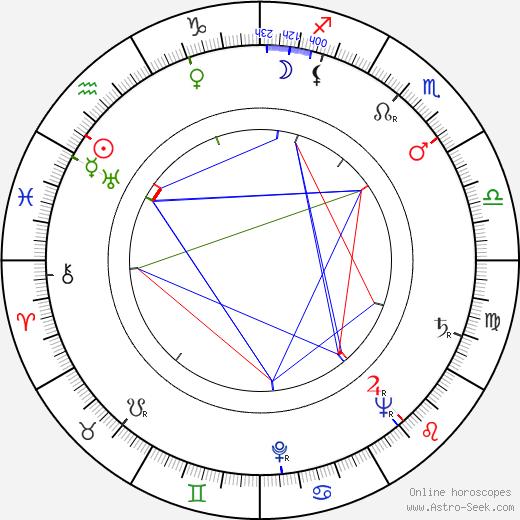 Albert Barillé astro natal birth chart, Albert Barillé horoscope, astrology