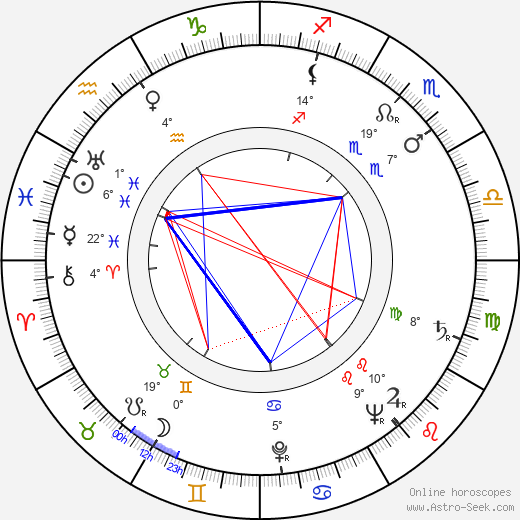 Aleksei Smirnov birth chart, biography, wikipedia 2019, 2020