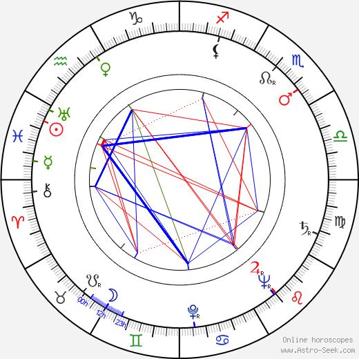 Aleksei Smirnov astro natal birth chart, Aleksei Smirnov horoscope, astrology