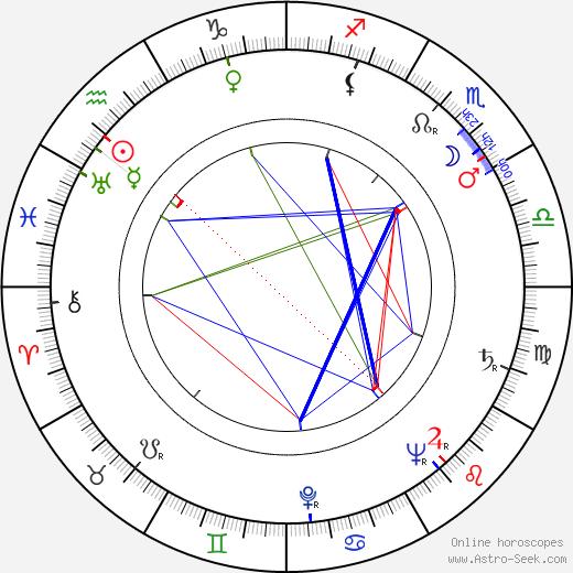 Alex Comfort astro natal birth chart, Alex Comfort horoscope, astrology