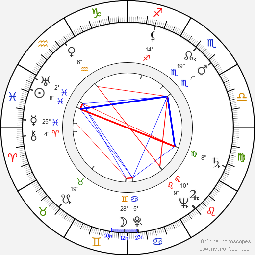 Alf Kjellin birth chart, biography, wikipedia 2019, 2020