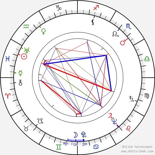 Alf Kjellin astro natal birth chart, Alf Kjellin horoscope, astrology