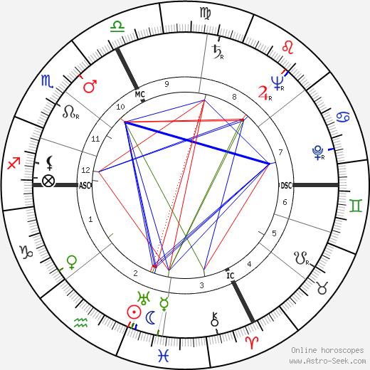 Amédée Passemard tema natale, oroscopo, Amédée Passemard oroscopi gratuiti, astrologia