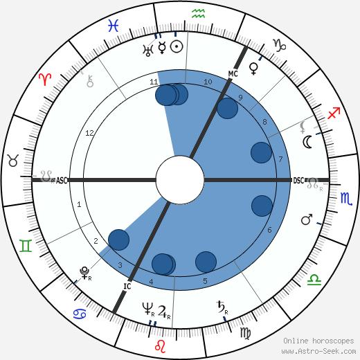 André Sallée wikipedia, horoscope, astrology, instagram