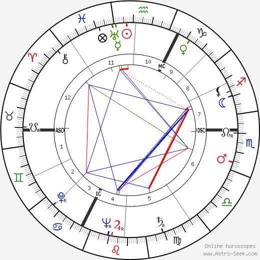 André Sallée день рождения гороскоп, André Sallée Натальная карта онлайн