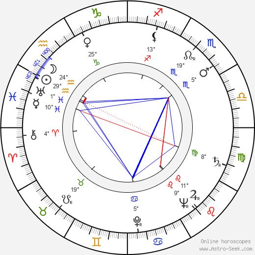 Andrey Chaprazov birth chart, biography, wikipedia 2019, 2020