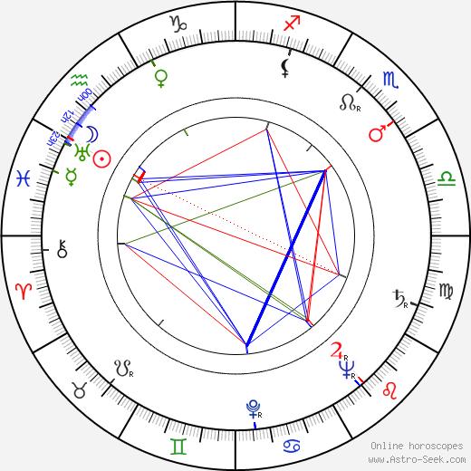 Andrey Chaprazov birth chart, Andrey Chaprazov astro natal horoscope, astrology