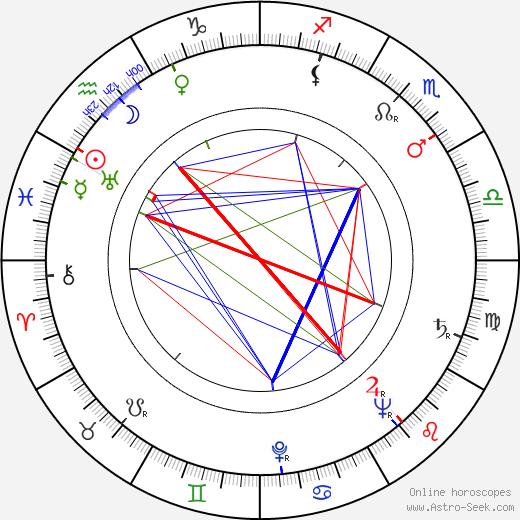 Arttu Suuntala birth chart, Arttu Suuntala astro natal horoscope, astrology